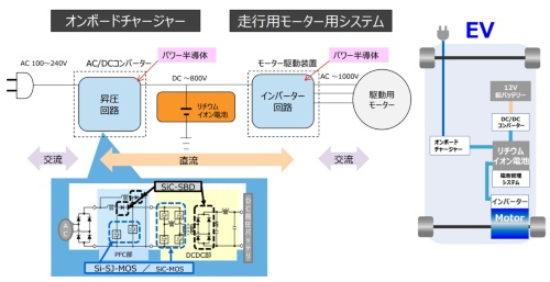 図2 電気自動車(EV)でのパワー半導体の応用例