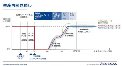 製品出荷の回復率が100%になる日は1週間~10日先になる模様