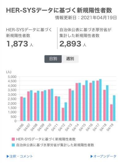 厚生労働省が公表したHER-SYSに基づく日次の感染者データ。従来手法の集計と並べてグラフ化している。4月19日など日曜日の感染者数を集計した日でズレが大きい。