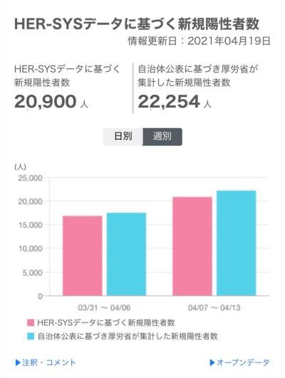公表された2週分では、週次ではHER-SYSによる集計が従来手法よりも少ない傾向になっている