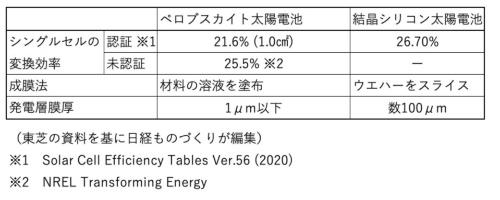 ペロブスカイト太陽電池と結晶シリコン太陽電池の比較
