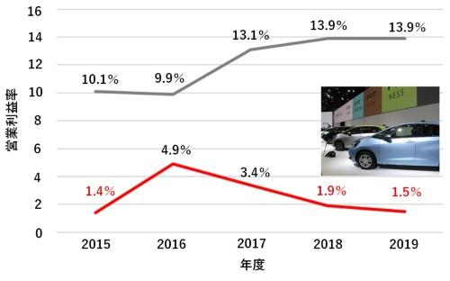ホンダの4輪車事業と2輪車事業の業績