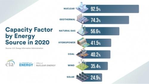 図3●米国における2020年の電源別キャパシティーファクター(設備利用率)比較