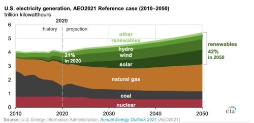 図4●米国における電源別の発電量予測(赤色=原子力発電、茶色=石炭、オレンジ色=天然ガス、深緑色=太陽光、緑色=風力、浅緑色=大規模水力、ライム色=他の再エネ)