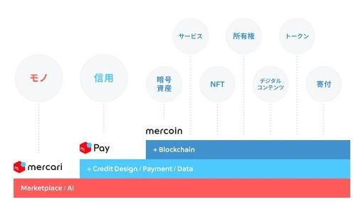 メルコインの事業戦略