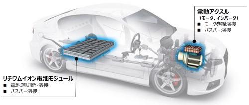 図2 電動車両の基幹部品にはCu加工が必要