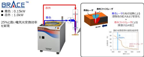 図3 ハイブリッド型レーザー溶接の概要