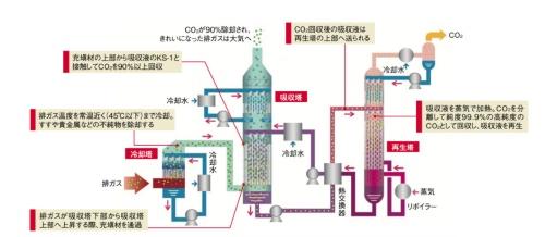CO<sub>2</sub>回収のプロセス