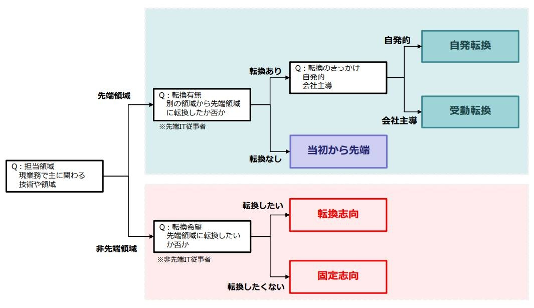 IT人材転換タイプの分類