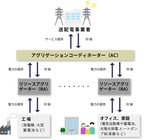 バーチャルパワープラント(VPP)の仕組み