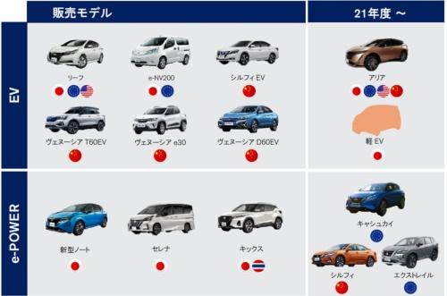 日産自動車の電動化戦略