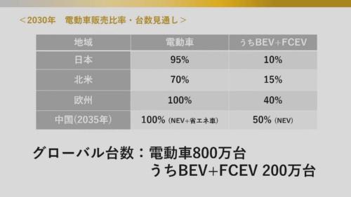30年にEVとFCVを世界で200万台販売