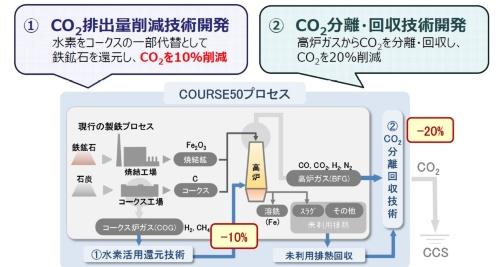図 COURSE50で開発している2つの技術