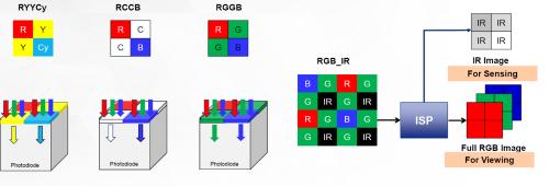 図3 対応するカラーフィルターの例
