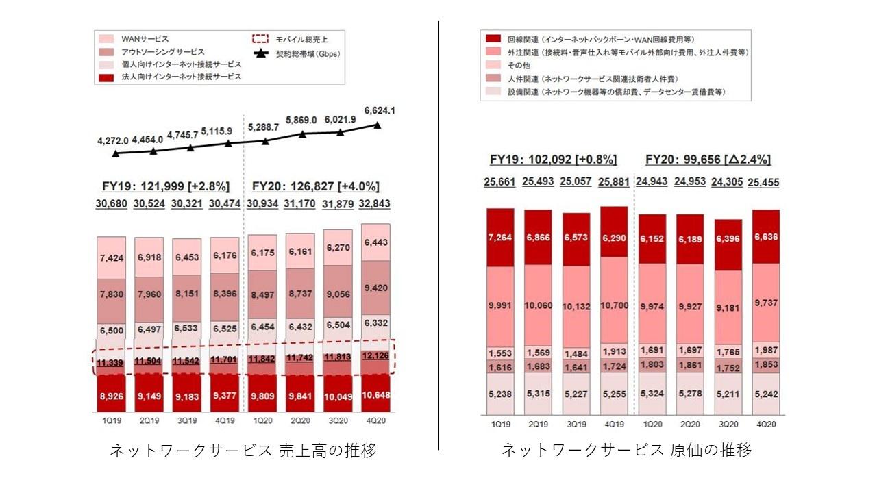 ネットワークサービスの売上高、原価の推移