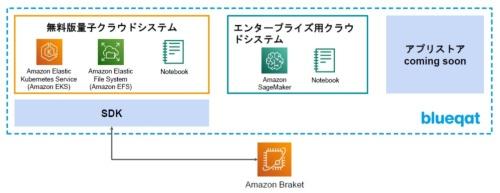 「blueqat cloud」とAmazon Braketを接続した、量子機械学習の統合開発環境