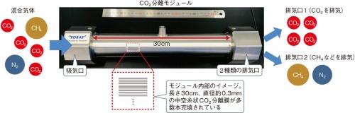 (a)東レが開発したCO<sub>2</sub>分離モジュール