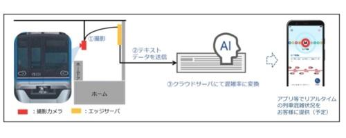列車混雑計測システムの概要