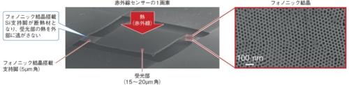 (a)フォノニック結晶が受光部の熱を断熱