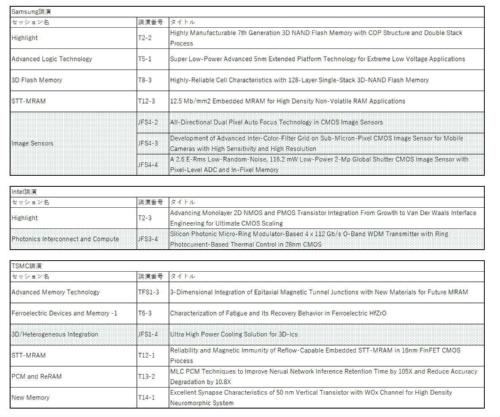 Samsung、Intel、TSMCのTechnology部門の論文一覧