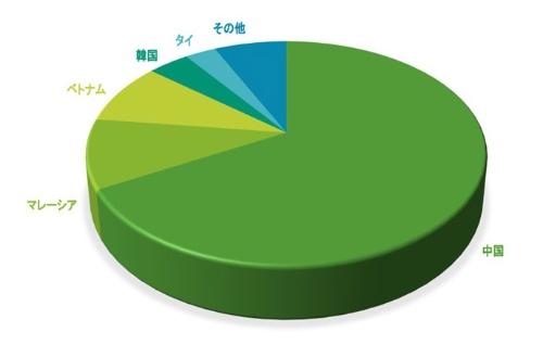 図1●2020年の世界太陽電池出荷量の国別シェア(トップ5)