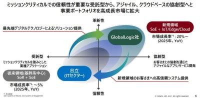 日立はグローバルロジック買収でまずITセクターとのシナジーを狙う