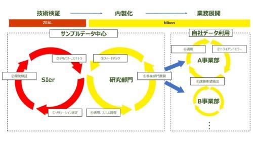サンプルデータを活用してジールがモデルの「ひな型」を開発し、実データの分析や学習はニコンが担当する