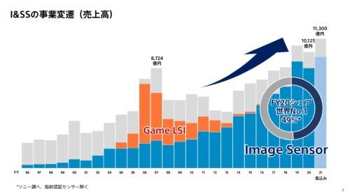 ソニーグループのI&SS分野の売上高推移