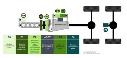 図1 1モーターのパラレル・ハイブリッド・システムにおけるモーターの配置と呼称