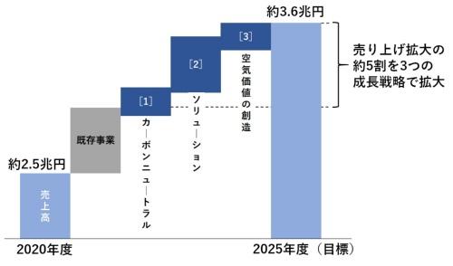 3つの成長戦略テーマで5000億円の売り上げ拡大を狙う