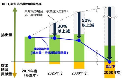 2050年カーボンニュートラル実現に向けたCO<sub>2</sub>の削減目標