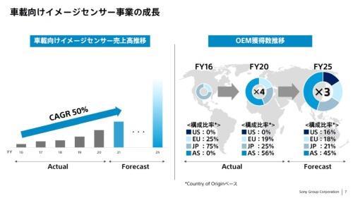 車載向けイメージセンサー事業の売上高推移