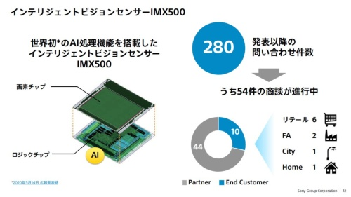 IMX500の概要