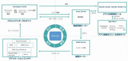 NECが国内販売を始めるローコード開発プラットフォーム「Mendix」の概要