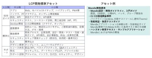 NECが整備を進めるLCP開発のアセット(資産)とアセットの例