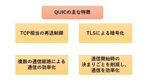 QUICの主な特徴