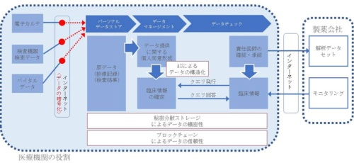 aSBo Cloud Systemの全体像のイメージ
