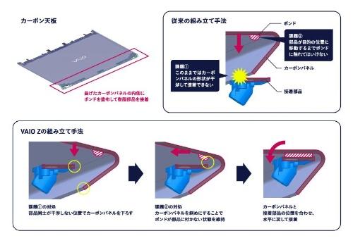 図9 天板のアンダー部に部品を接着する仕組み