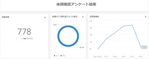 沖縄市が実施した体調確認アンケートの結果画面
