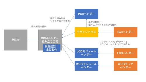 テレビの場合のODMベンダーとデザインハウスの関係性の概要