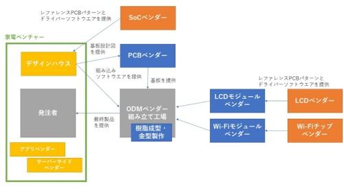 IoT家電の場合に、家電ベンチャーがデザインハウスの機能を取り込んだ際の関係性の概要