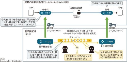 量子鍵配送の仕組み