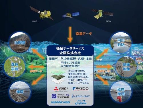 衛星データサービス企画の事業イメージ