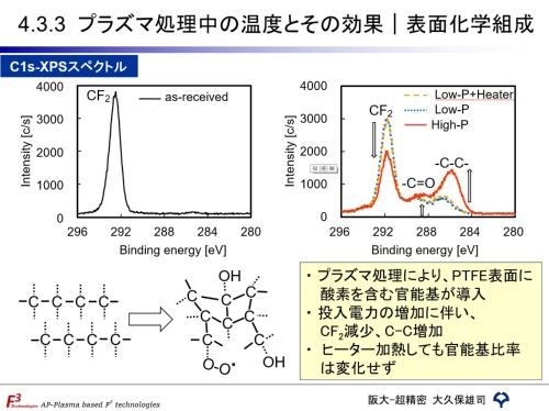 プラズマ照射で表面の化学組成が変化
