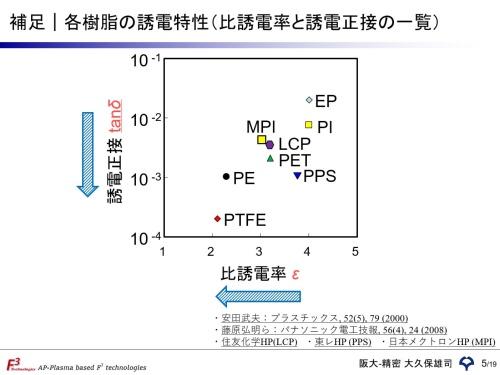 PTFEは比誘電率と誘電正接が共に低い