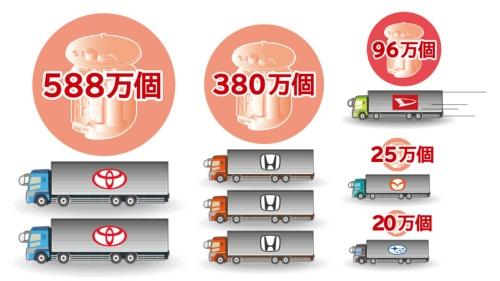 規模の拡大が続くデンソーの欠陥燃料ポンプのリコール