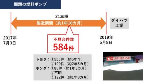 今回の燃料ポンプに起因するダイハツ工業のリコール関連数値