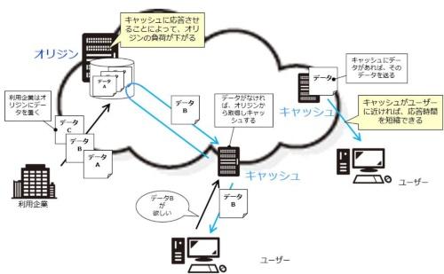 CDN(コンテンツ・デリバリー・ネットワーク)の仕組み