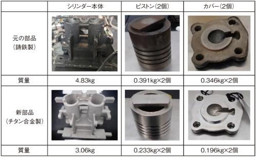図2 金属3Dプリンターで造形した逆転空気シリンダーの部品