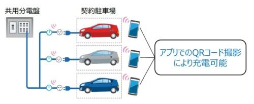 図1 東京ガスとユビ電が事業化を検討している集合住宅向けEV充電サービス